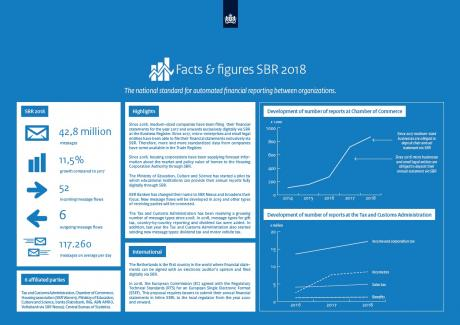 Facts and figures 2018 SBR engels